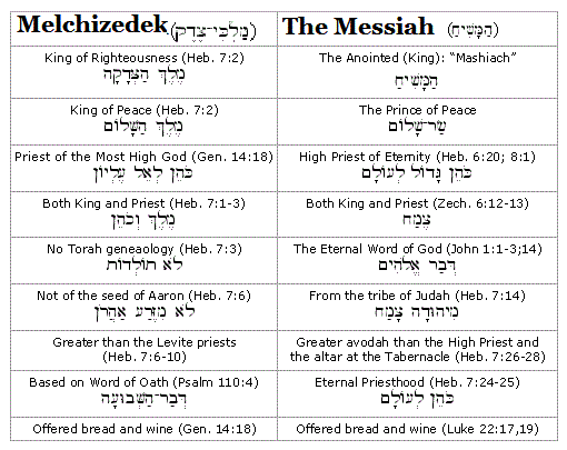 How is Jesus like Melchizedek